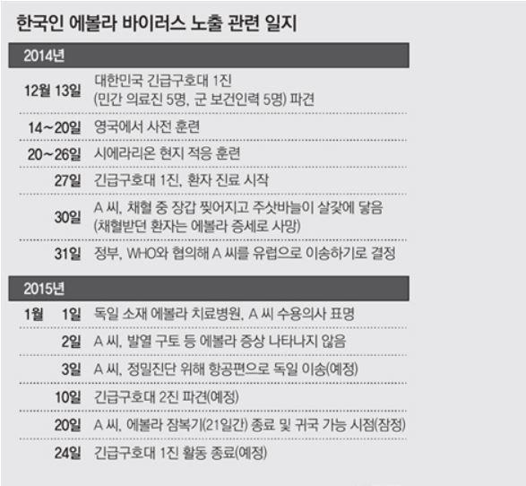 韓国人エボラ感染関連日誌